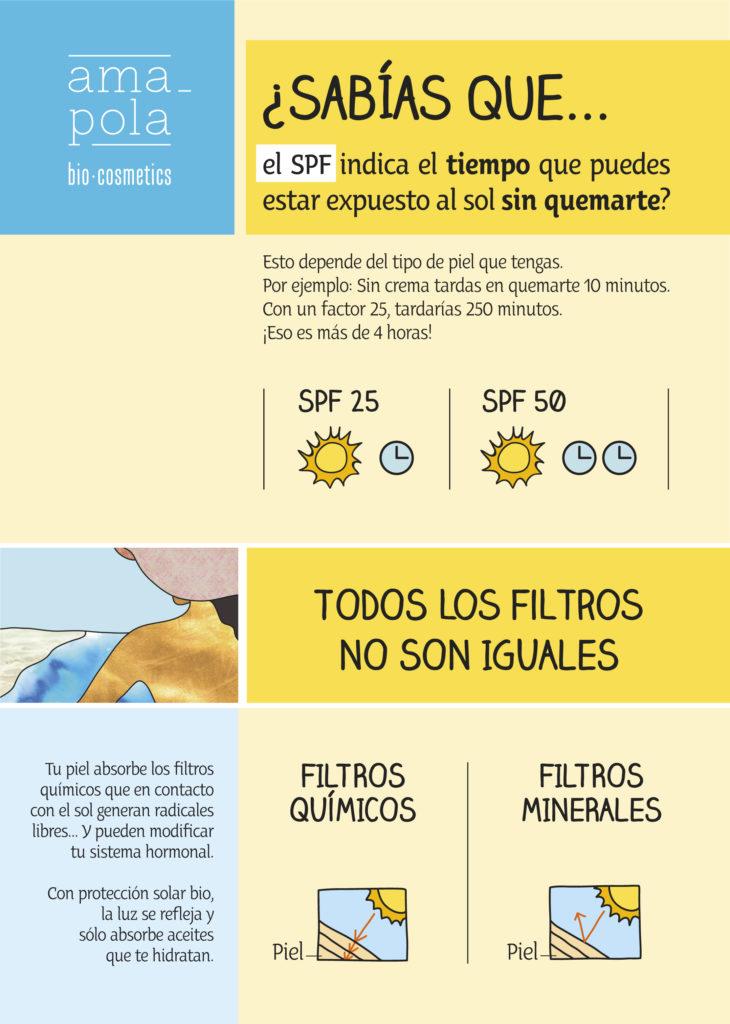 Protectores solares a examen